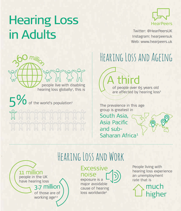 HearPeers Infographic